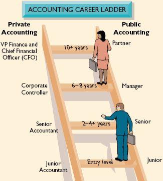 senior accountant career path
